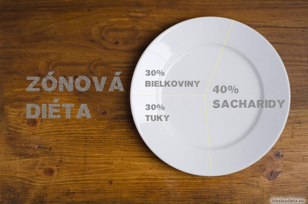 Zónová diéta na efektívne chudnutie - 30, 30, 40